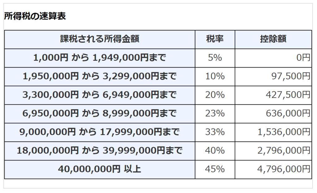所得税の税率(国税庁HPより)