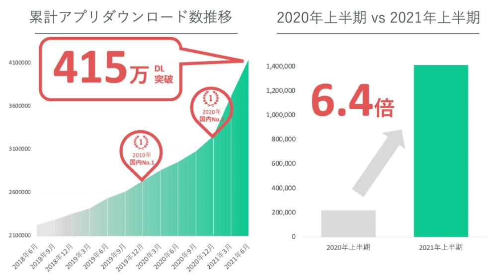 アプリダウンロード3年連続No.1 コインチェック