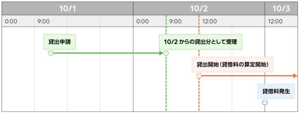 申請した翌日から始められる(LINE BITMAX)