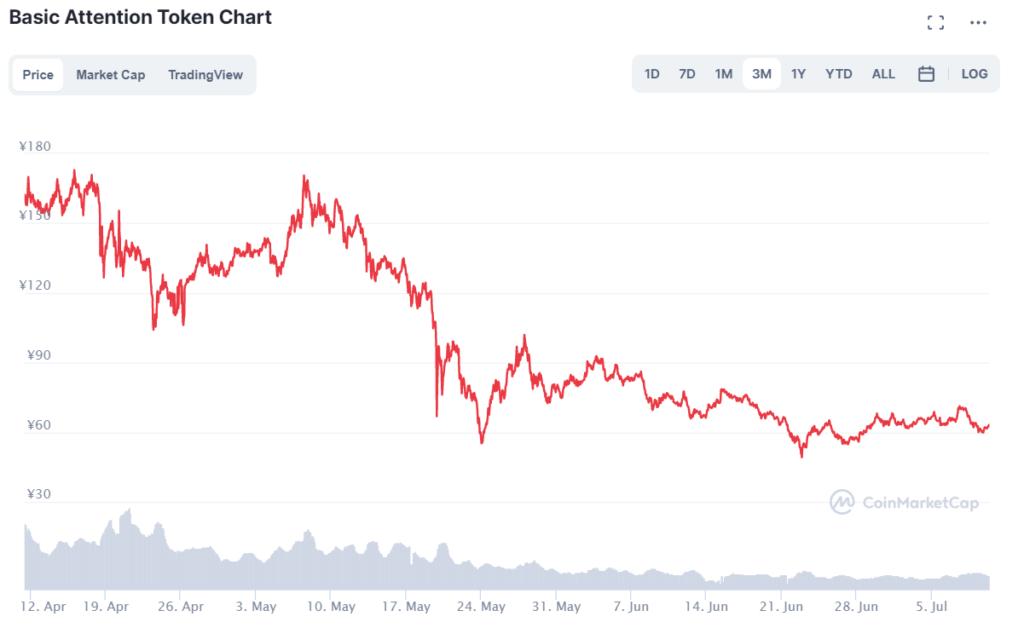 BAT価格推移(3か月)