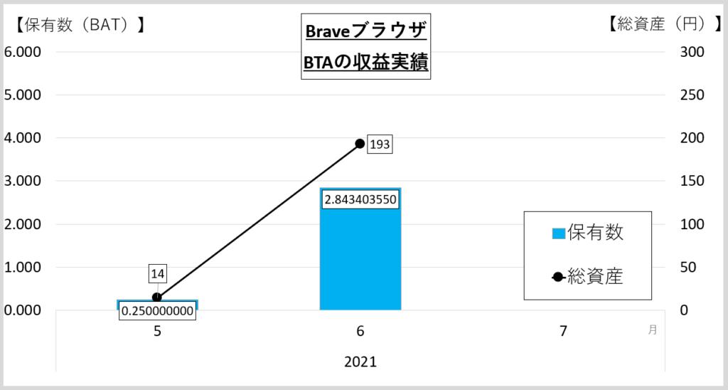 BraveブラウザのBAT収益実績