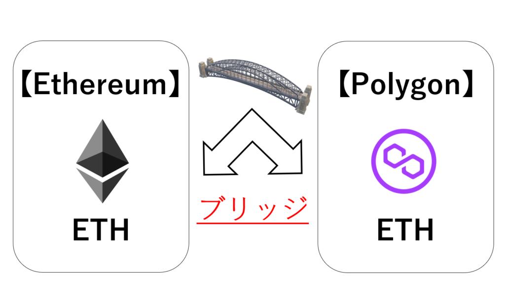 ポリゴン(Polygon)をブリッジ