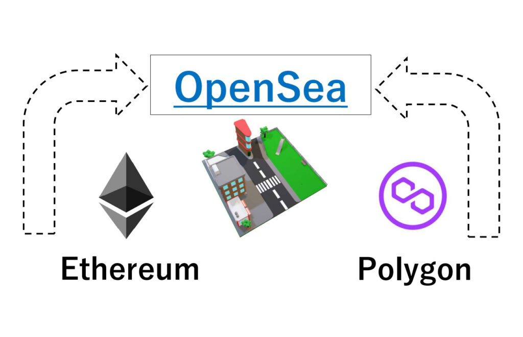 【OpenSea】イーサリアム経由かポリゴン経由か